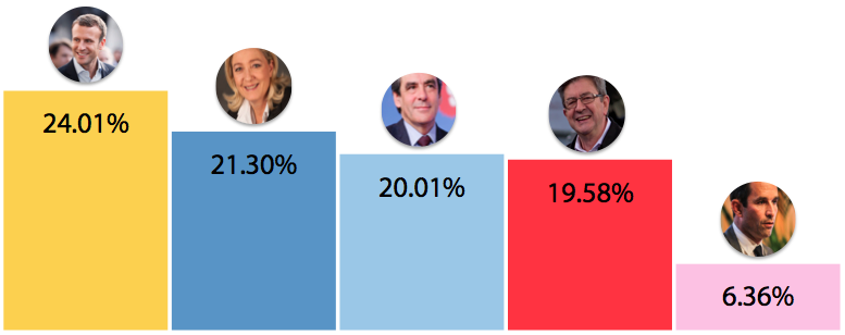 MyFrenchLife™ – MyFrenchLife.org - Emmanuel Macron - En Marche! - French presidential election - 2017 - Poll